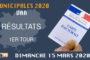 Municipales 2020 : résultats du 1er tour dans le Var